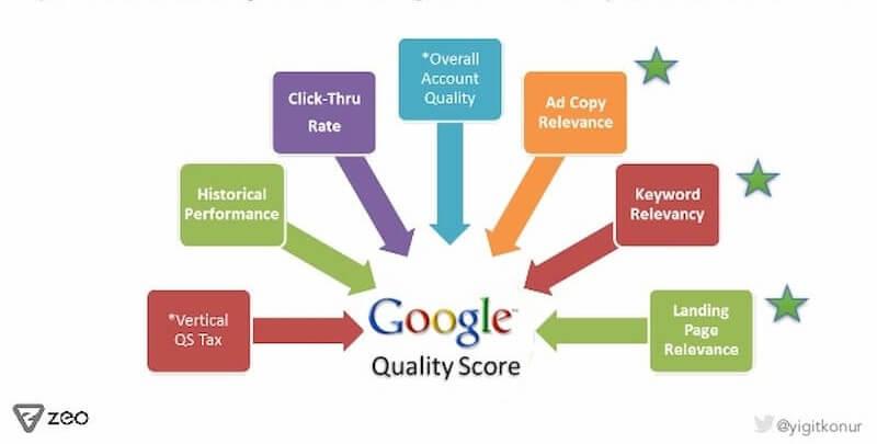 Tips on improving quality score