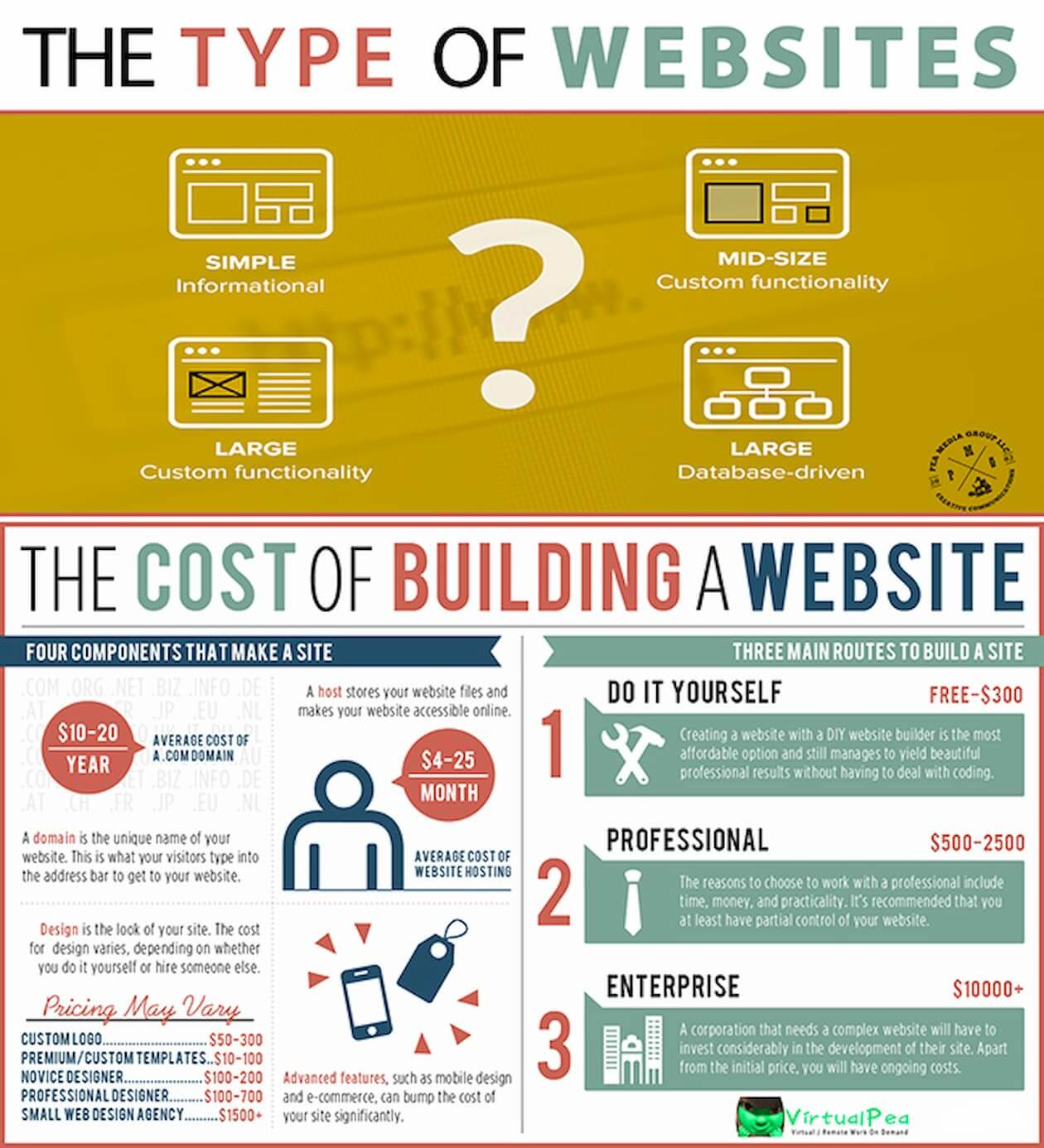 estimated_cost_chart_for_building_a_website_for_your_business